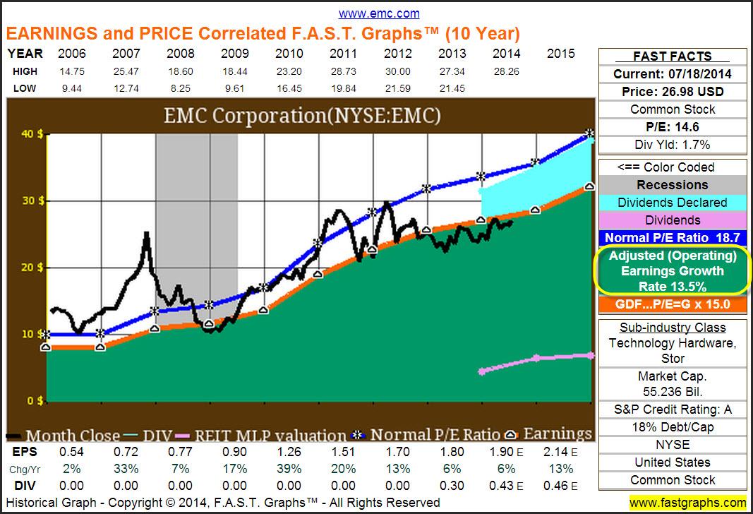 Should EMC Corp Break Itself Apart?: FAST FUNdamental