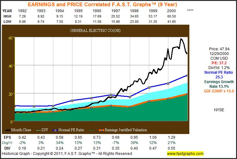 Should Dividend Growth Investors Forgive General Electric