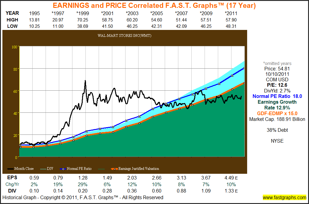 9 Of The Second 10 Best Performing Dow Stocks Are Fairly Valued F A S T Graphs