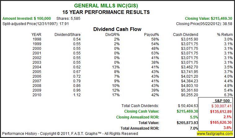 general mills financial statements