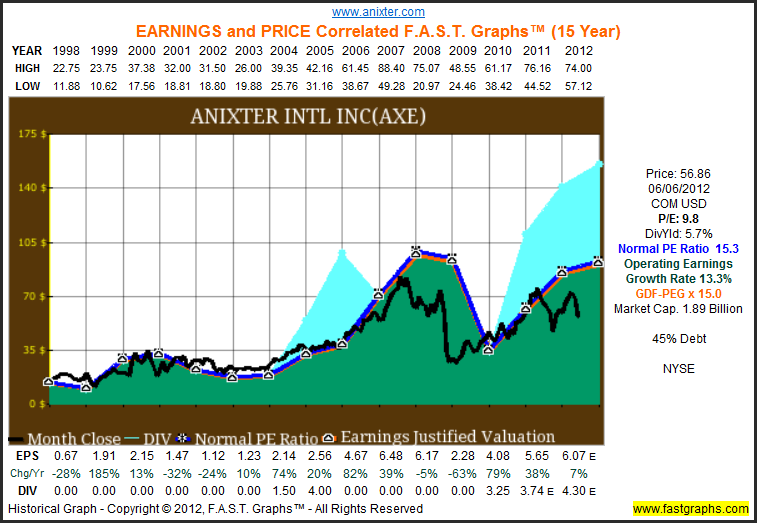 Five Tech Stocks With The Added Benefit Of Dividends Fast Graphs