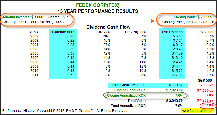FedEx Corp: Stock Research Analysis – F.A.S.T. Graphs™