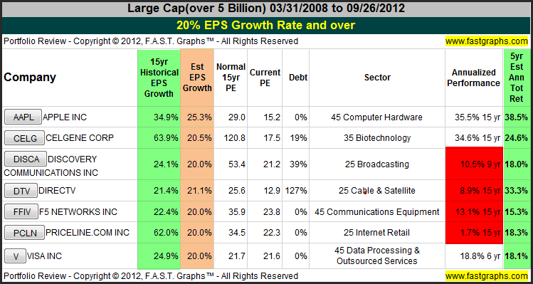 Growth Stocks: There is a Lot of Value in this Market Part 2