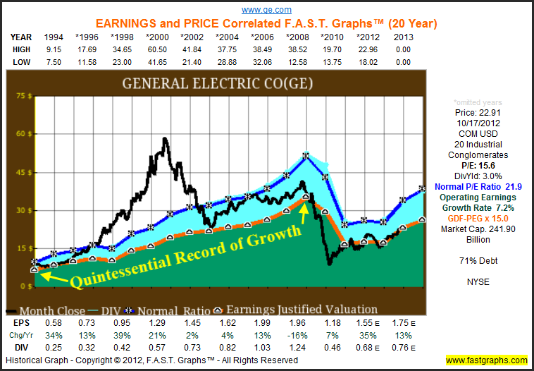 Cyclical and Turnaround Stocks: There Is A Lot Of Value In