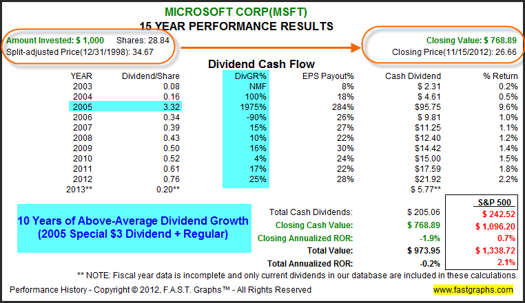 microsoft has been a better business than it has a stock but that