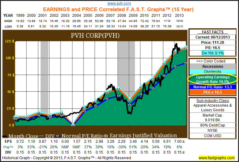 Phillips-Van Heusen Corporation: Fundamental Stock Research