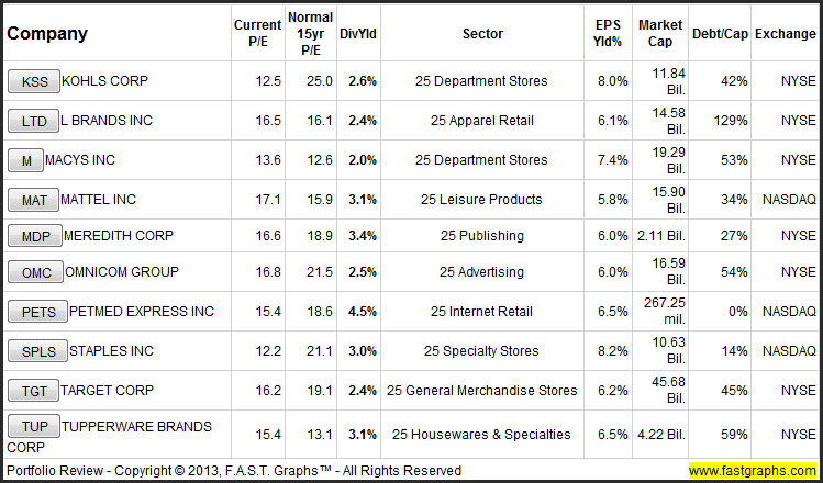 Beware Of The Valuations On The Best Consumer Discretionary Dividend