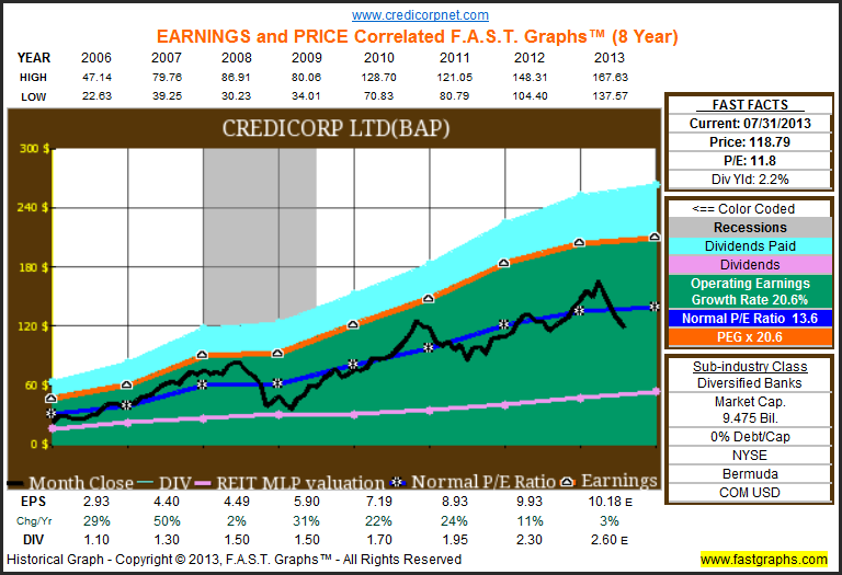 Is The Financial Crisis Over For Financial Stocks Fast Graphs