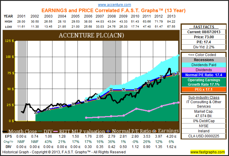 Improve The Productivity Of Your Dividend Growth Portfolio With