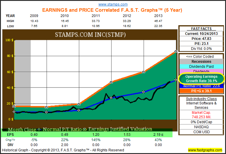 For Maximum Total Return Go for Growth - F A S T  Graphs