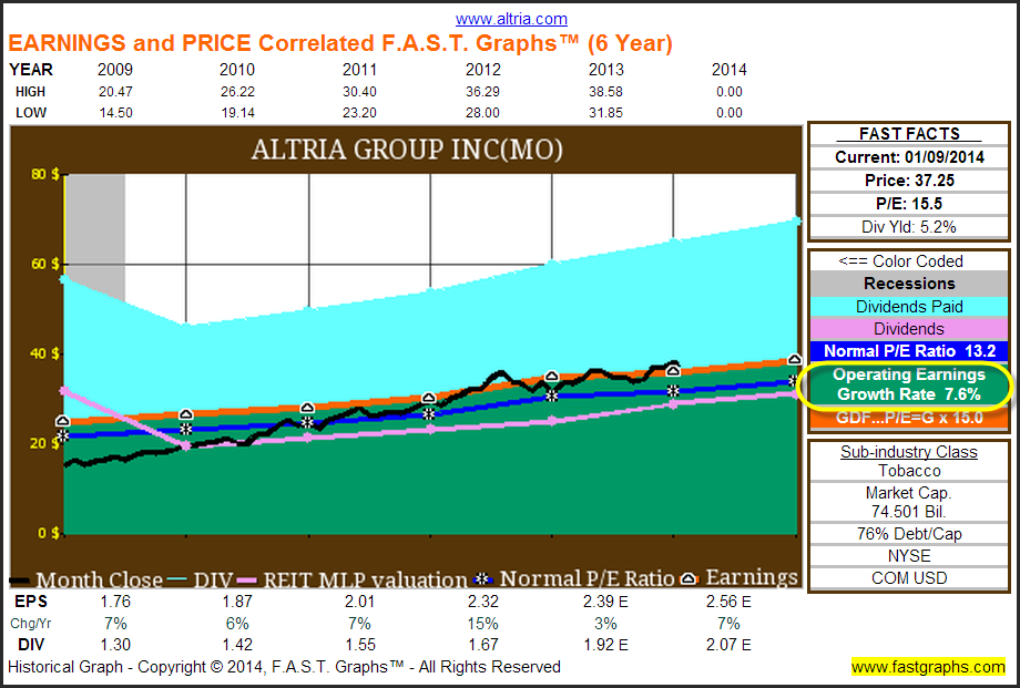 Stocks For 2014 Something For Everyone Part 1 Fast Graphs