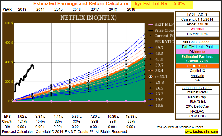 stocks 2014  investing for growth