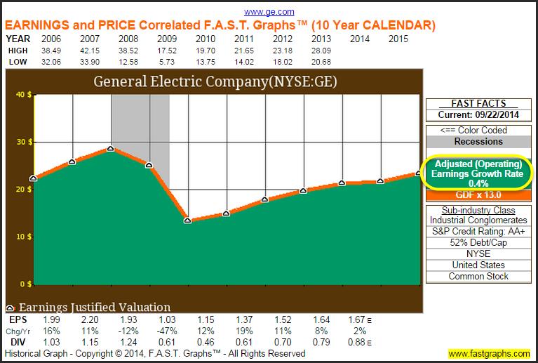 Ge Stock Price History Graph