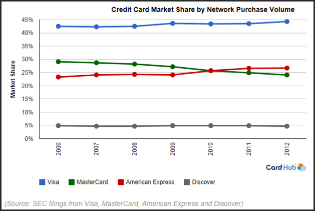Credit Card Companies: Poised To Continue Their Charge