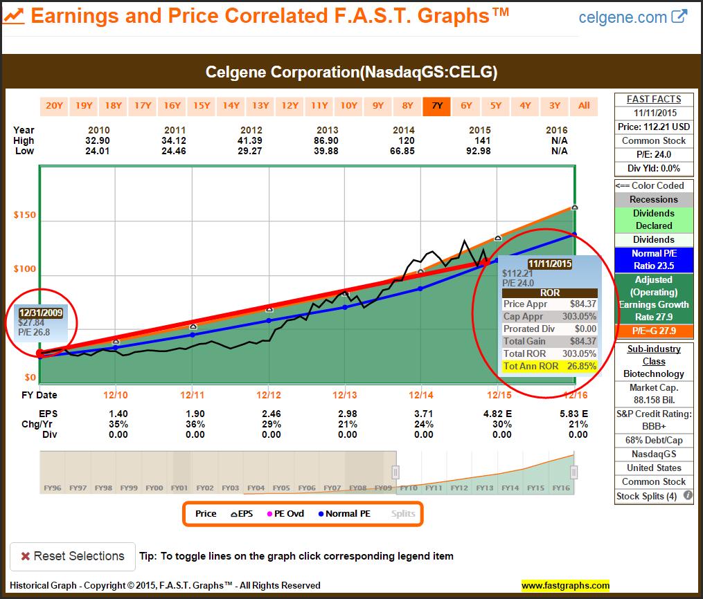 Celgene: A Primer on Growth Stock Value Investing (GARP