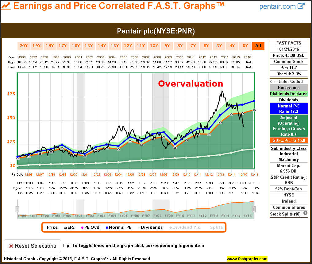 How Can You Avoid Value Traps In this Market? – F.A.S.T. Graphs