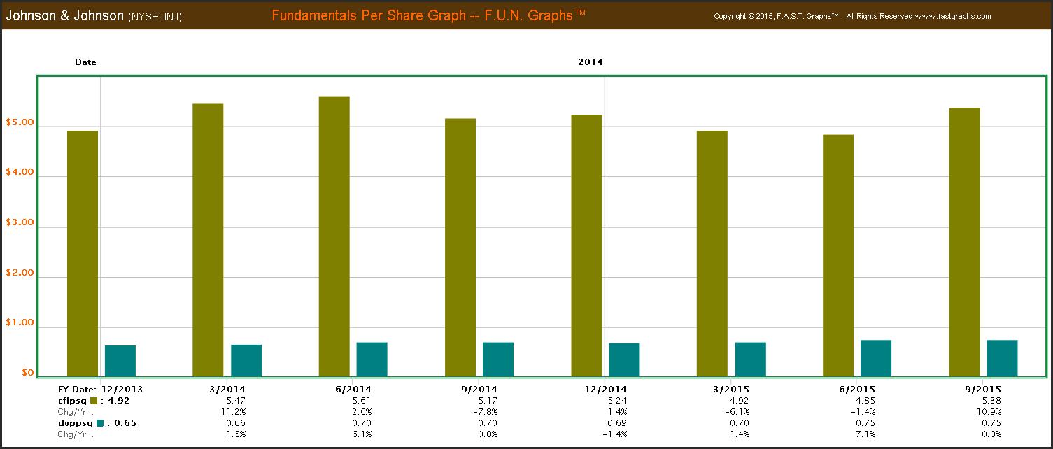 dividend growth investors Johnson & Johnson NYSE:JNJ Fundamentals Per Share cflpsq dvppsq