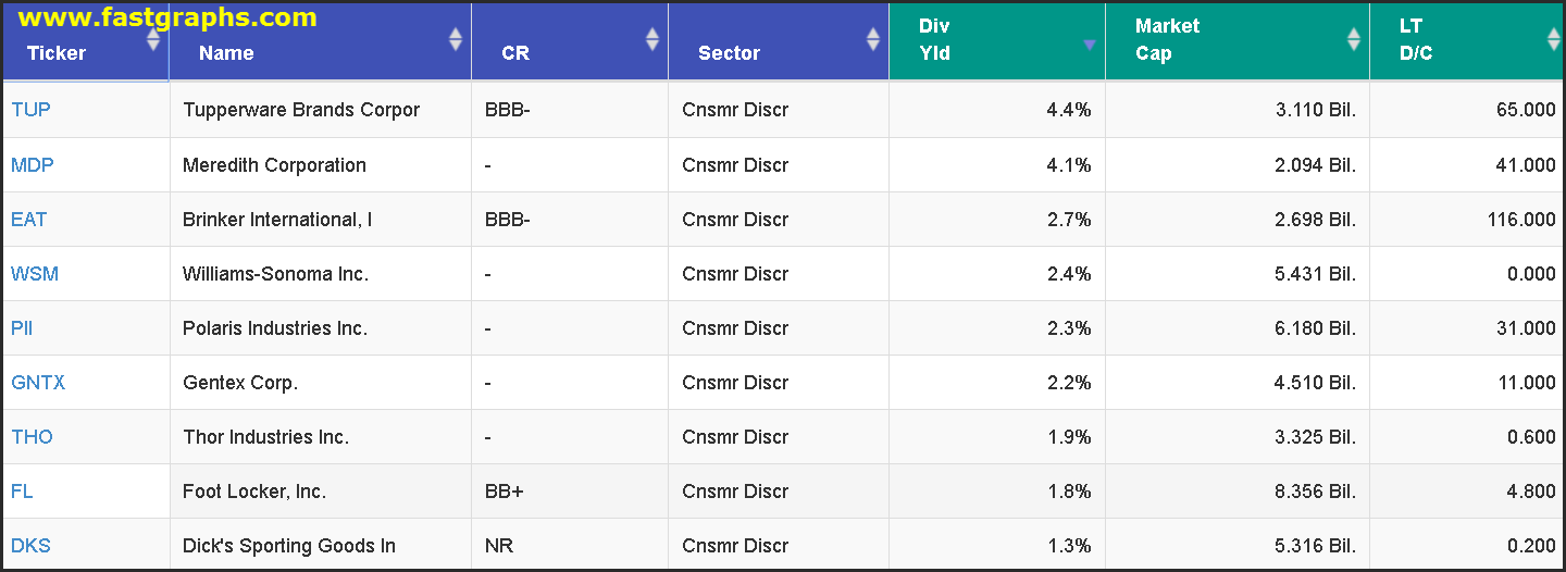 9 Fairly Valued Mid Cap Consumer Discretionary Dividend Growth